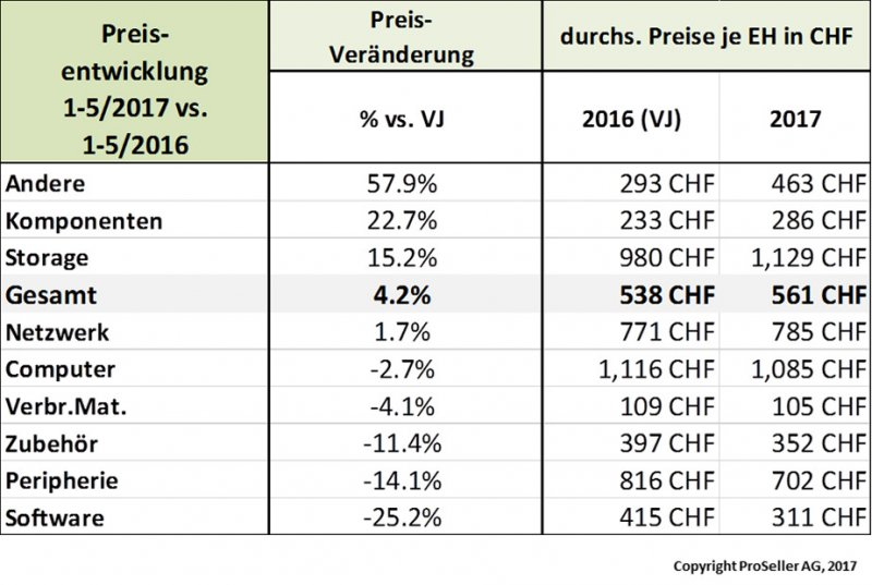ICT ReSeller Index Mai 2017 / Preisentwicklung