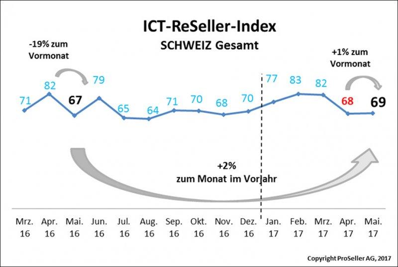ICT ReSeller Index Mai 2017 / Schweiz gesamt