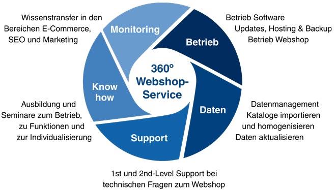 Concerto WebShop umfassende Leistungen
