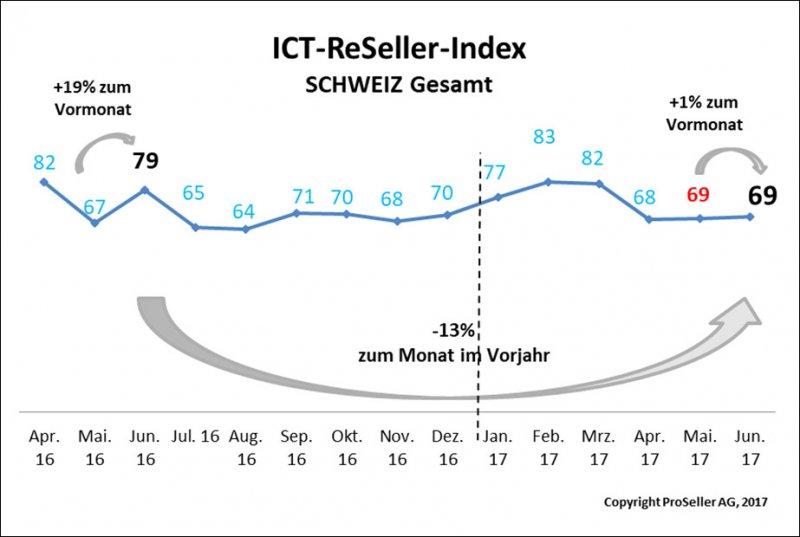 ICT ReSeller Index Juni 2017 / Schweiz gesamt