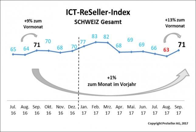 ICT ReSeller Index September 20127 / Schweizer gesamt