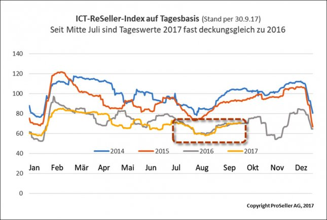 ICT ReSeller Index September 2017 / Tagesbasis