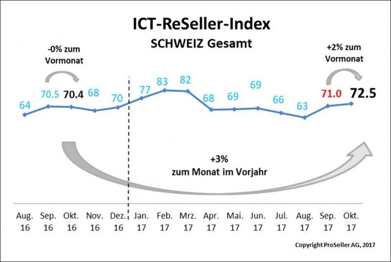 ICT-Reseller Index Oktober 2017 / Schweiz gesamt