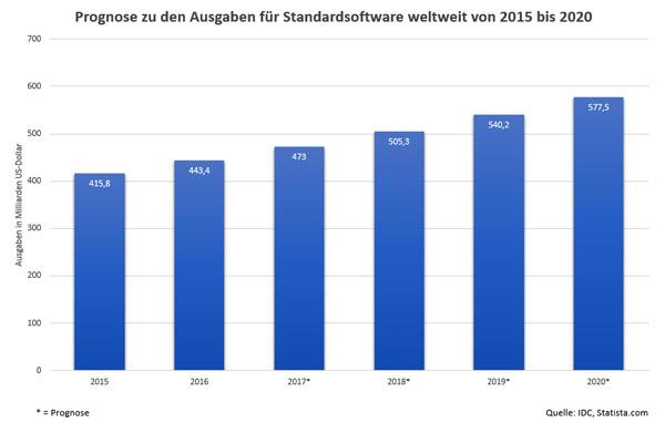 Statistik zu den weltweiten Ausgaben für Standardsoftware bis 2020