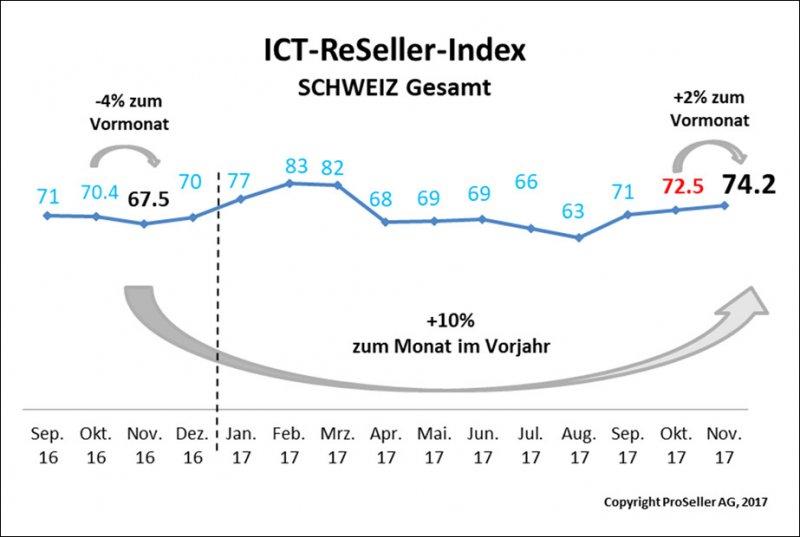 ICT ReSeller Index November 2017 / Schweiz gesamt