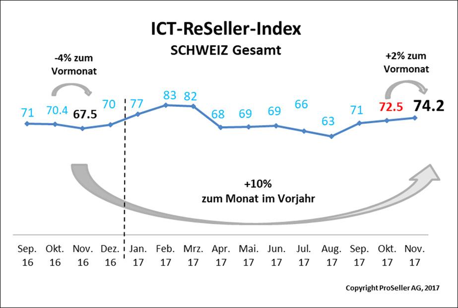 Ict index vorweihnachtsfreude im november concertopro for Ict schweiz