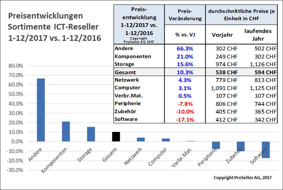 ICT ReSeller Index Dezember 2017 / Preisentwicklungen
