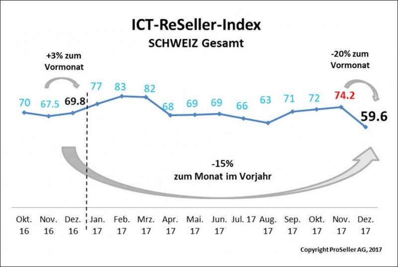 ICT ReSeller Index Dezember 2017 / Schweiz gesamt