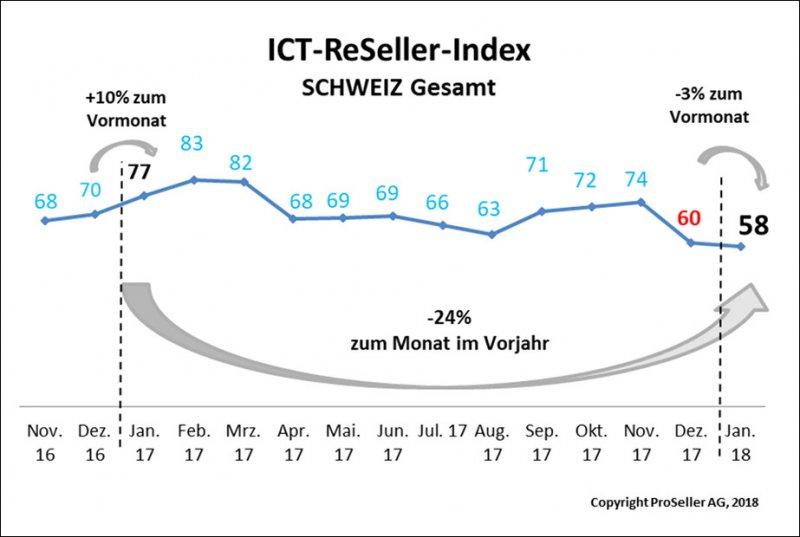 ICT ReSeller Index Januar 2018 / Schweiz gesamt