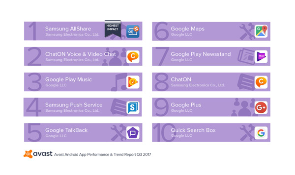 Avast Android App Performance und Trend Report 1