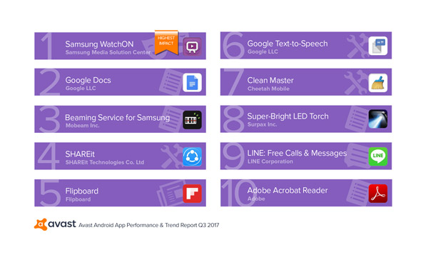 Avast Android App Performance und Trend Report 2
