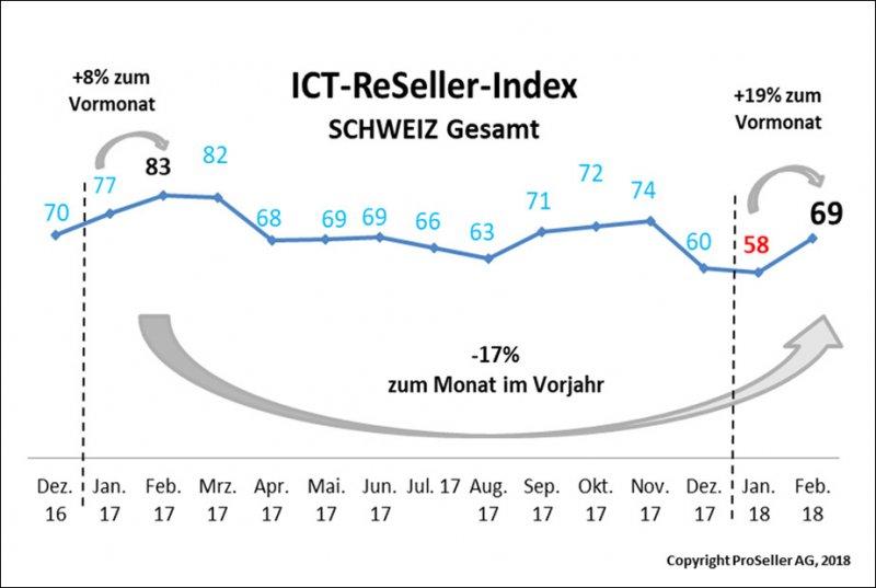 ICT ReSeller Index Februar 2018 / Schweiz gesamt