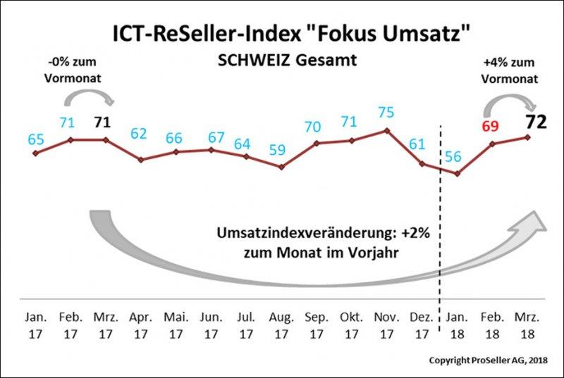ICT ReSeller Index März 2018 / Fokus Umsatz