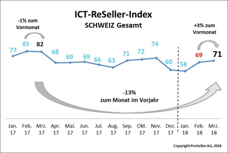 ICT ReSeller Index März 2018 / Schweiz gesamt