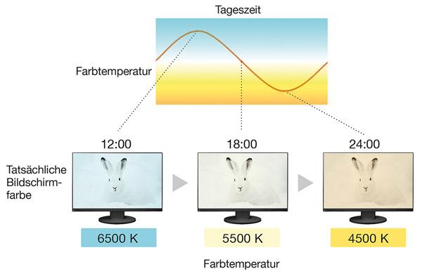 Farbtemperatur nach Tageszeit