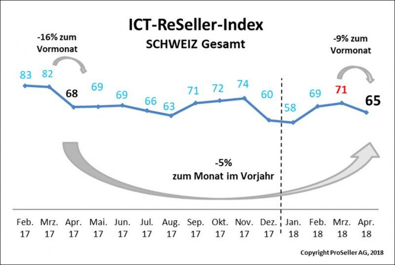 ICT-ReSeller-Index April 2018 / Schweiz gesamt