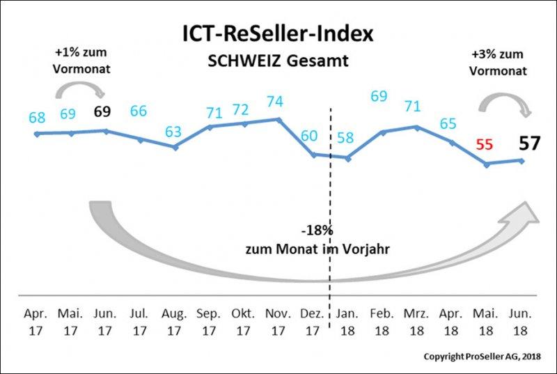 ICT ReSeller Index Juni 2018 / Schweizer gesamt