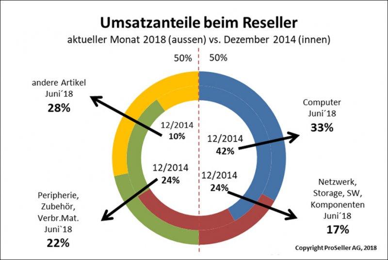 ICT ReSeller Index Juni 2018 / Umsatzanteile