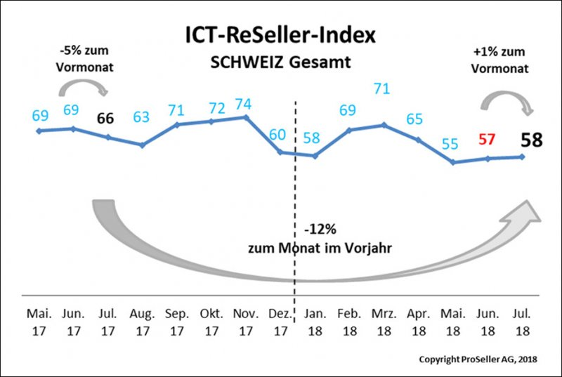 ICT ReSeller Index Juli 2018 / Schweiz gesamt