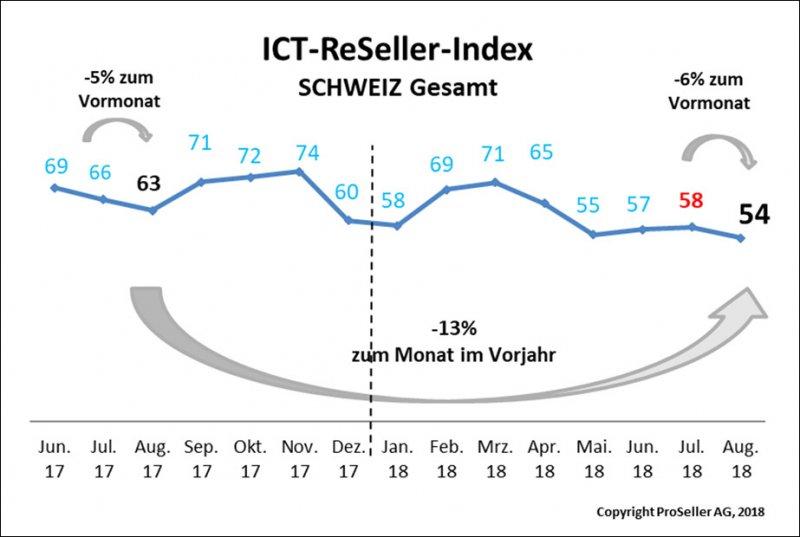 ICT-ReSeller-Index August 2018 / Schweiz gesamt