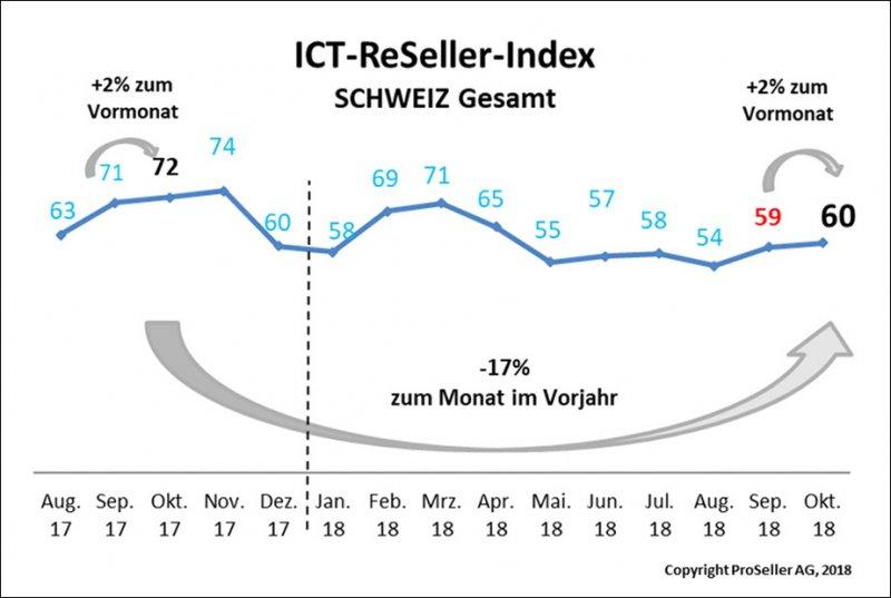 ICT ReSeller Index Oktober 2018 / Schweiz gesamt