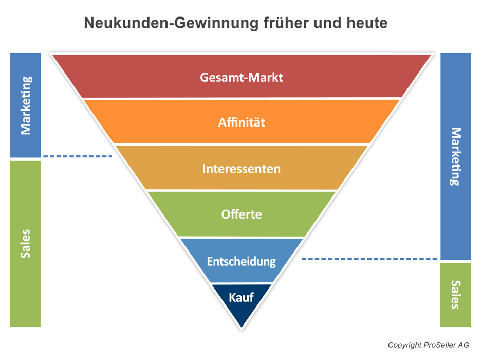 Neukundengewinnung früher und heute / Marketing und Sales