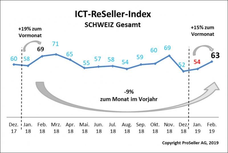 ICT ReSeller Index Februar 2019 / Schweiz gesamt