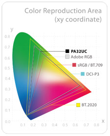Asus ProArt Color Reproduction Area