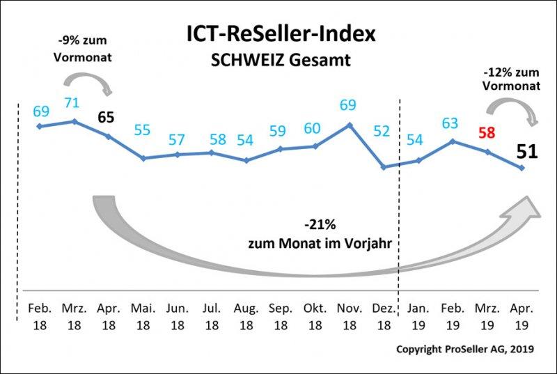 ICT-ReSeller-Index Schweiz gesamt