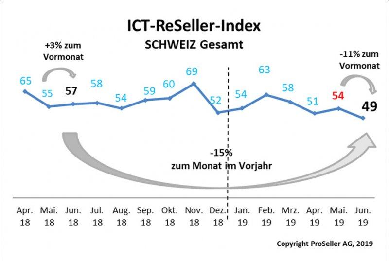 ICT-ReSeller-Index Juni 2019 / Schweiz gesamt