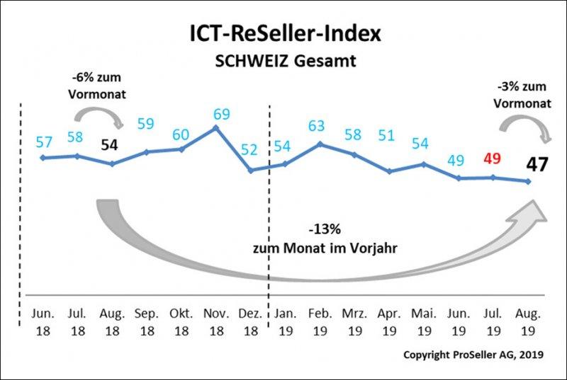 ICT ReSeller Index August 2019 / Schweiz gesamt
