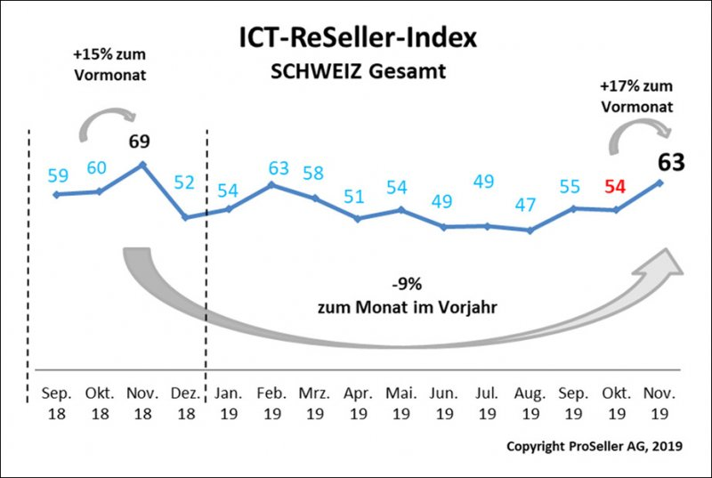 ICT ReSeller Index November 2019 / Schweiz gesamt