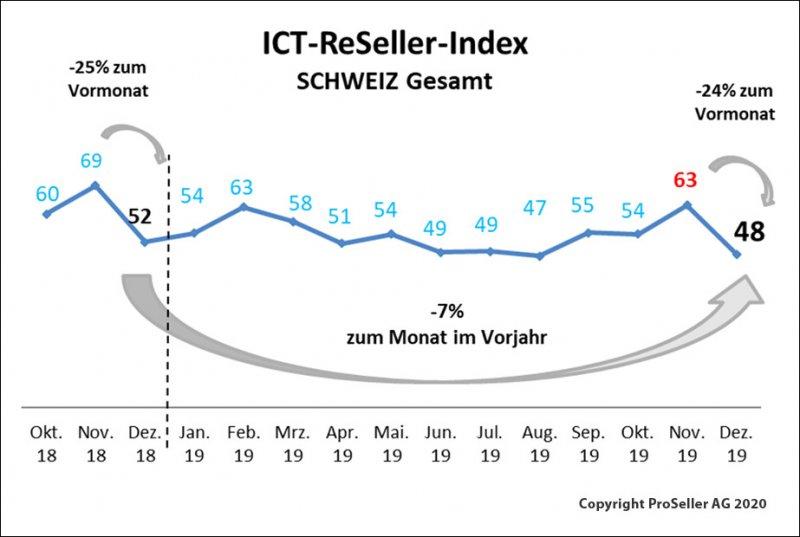 ICT-ReSeller-Index Dezember 2019 / Schweiz gesamt