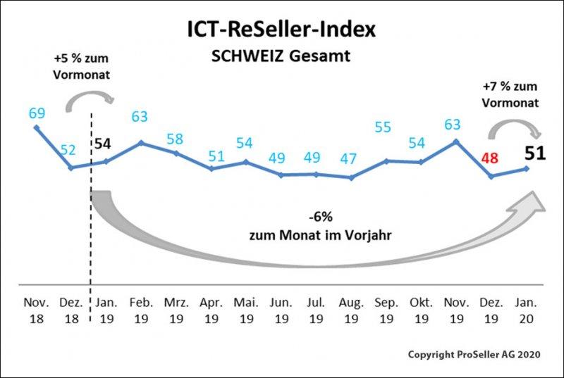 ICT ReSeller Index Januar 2020 / Schweiz gesamt
