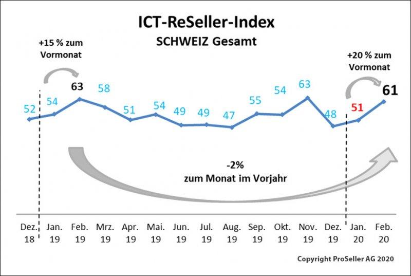 ICT-Reseller Index Februar 2020 / Schweizer gesamt