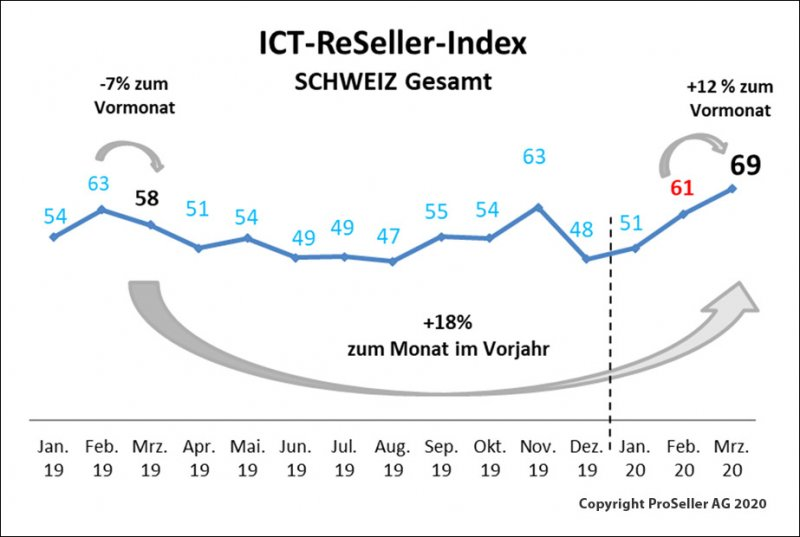ICT-ReSeller Index März 2020 / Schweiz gesamt