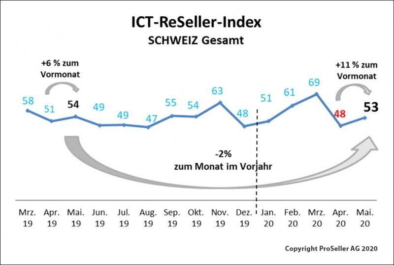 ICT ReSeller Index April 2020 / Schweiz gesamt