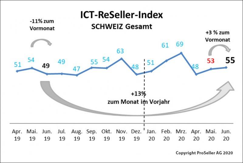 ICT ReSeller Index Juni 2020/ Schweiz