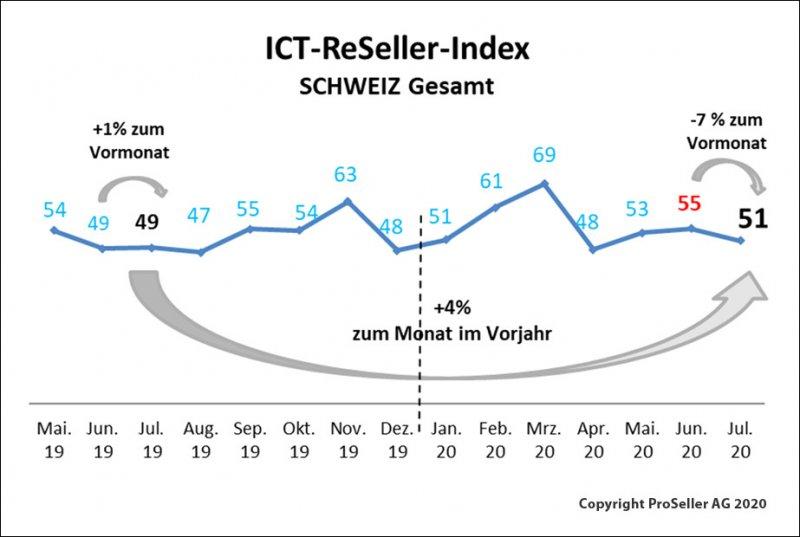 ICT-Reseller-Index: Aufschwung durch Coronakrise / Schweiz gesamt