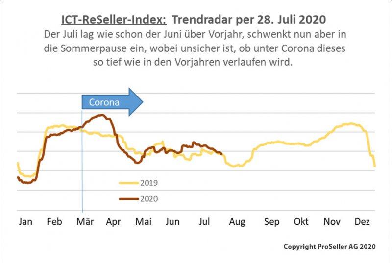 ICT-Reseller-Index: Aufschwung durch Coronakrise / Trendradar