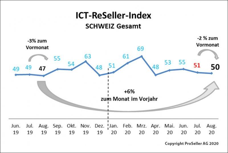 ICT ReSeller Index august 2020 / Schweiz gesamt