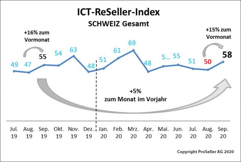 ICT ReSeller Index September 2020 / Schweiz gesamt