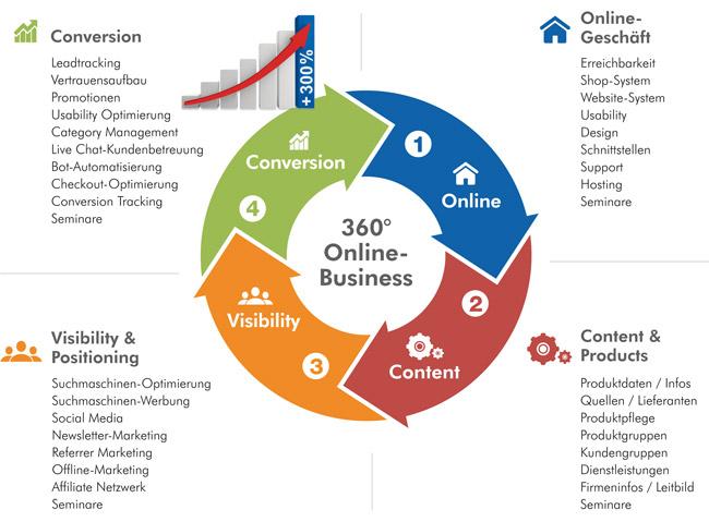 ProSeller E-Commerce-System 360° Online-Business