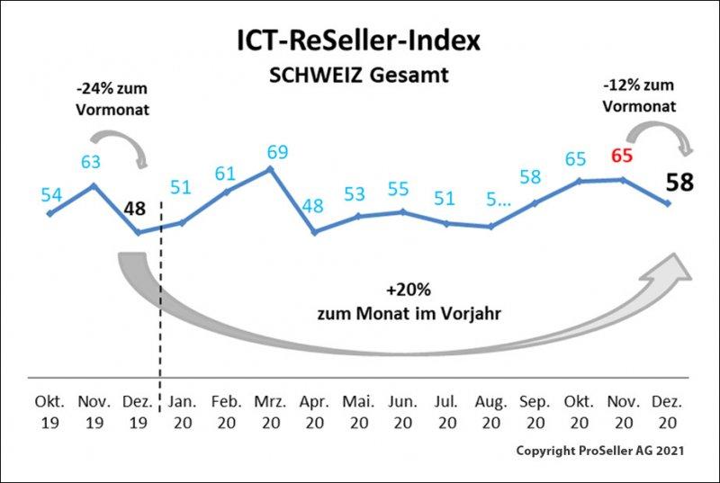 ICT ReSeller Index Dezember 2020 / Schweiz gesamt