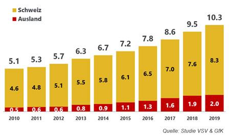 Entwicklung in Milliarden Franken im Onlinehandel 2010 bis 2019 / Quelle Studie VSV & GfK