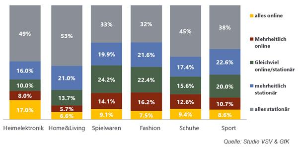Präferenzierter Kaufkanal im zweiten Halbjahr 2019 / Quelle Studie VSV & GfK