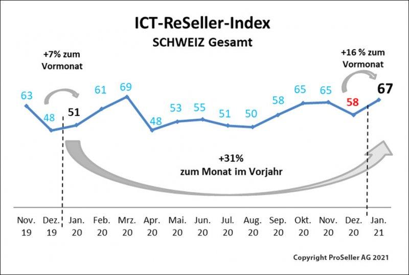 ICT ReSeller Index Januar 2021 / Schweiz gesamt