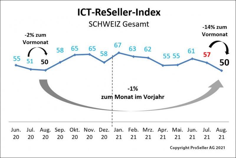 ICT-Reseller-Index August 2021 / Schweiz_gesamt