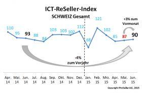 ICT-ReSeller Index Juni 2015 / Schweiz gesamt