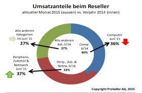 ICT-ReSeller Index Juni 2015 / Umsatzanteile beim Anbieter